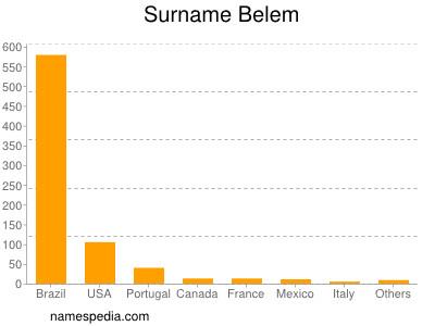 Surname Belem