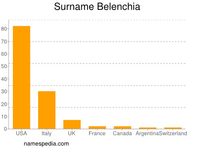 Surname Belenchia