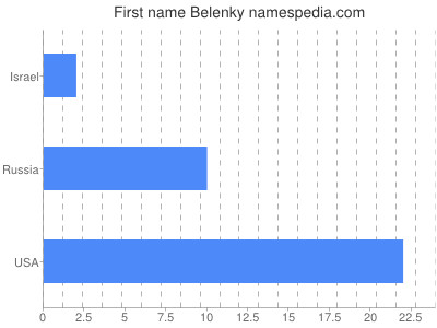 Given name Belenky