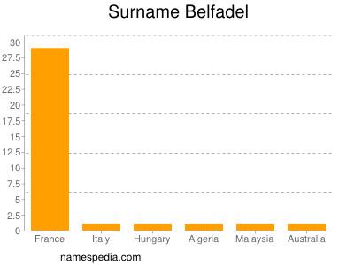 Surname Belfadel
