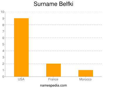 Surname Belfki