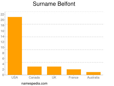 Surname Belfont