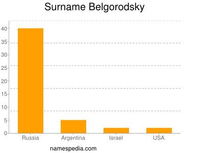 Surname Belgorodsky
