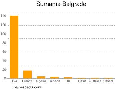 nom Belgrade