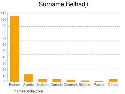 Surname Belhadji