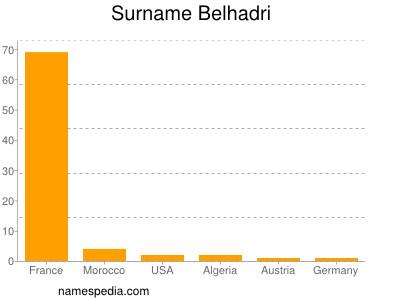 Surname Belhadri
