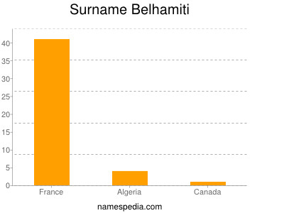 Surname Belhamiti