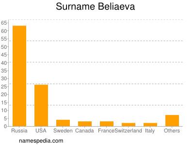 Surname Beliaeva