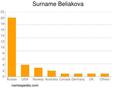 Surname Beliakova