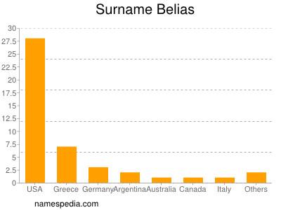 Surname Belias