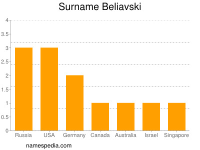 Surname Beliavski
