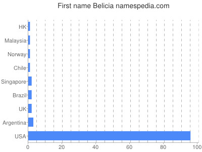 Given name Belicia