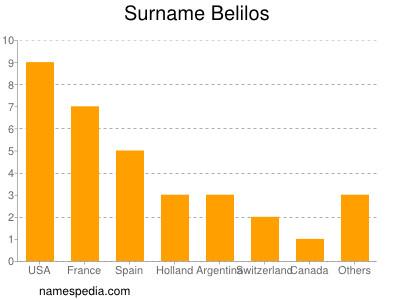 Surname Belilos