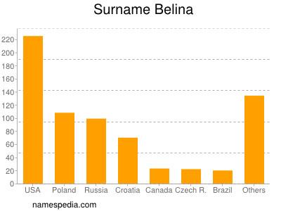 Surname Belina