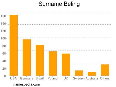 Surname Beling