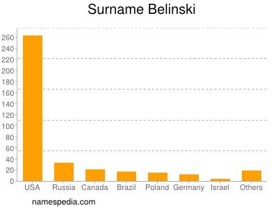 Surname Belinski