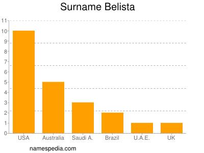 Surname Belista