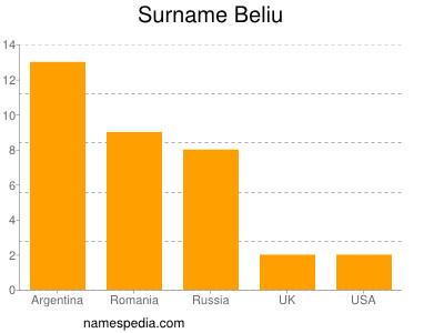 Surname Beliu