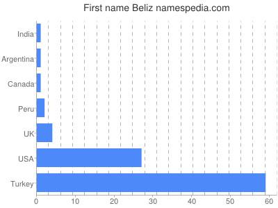 Given name Beliz