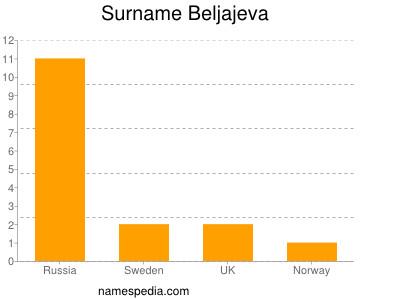 Surname Beljajeva