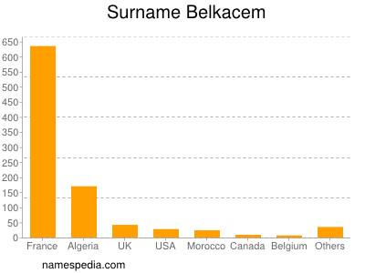 Surname Belkacem