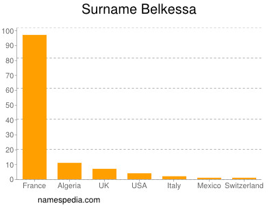 Surname Belkessa