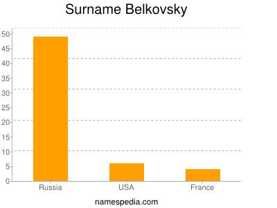 Surname Belkovsky