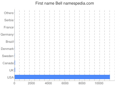 Given name Bell
