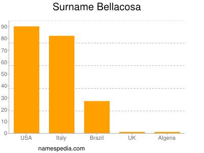 Surname Bellacosa
