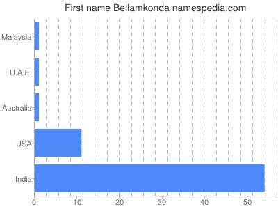 Given name Bellamkonda
