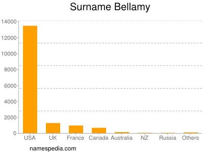 Surname Bellamy