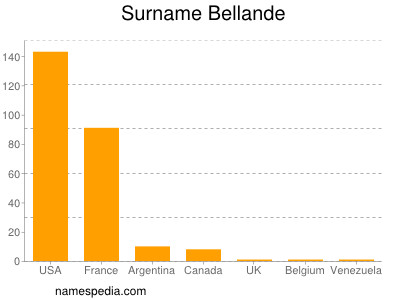 Surname Bellande