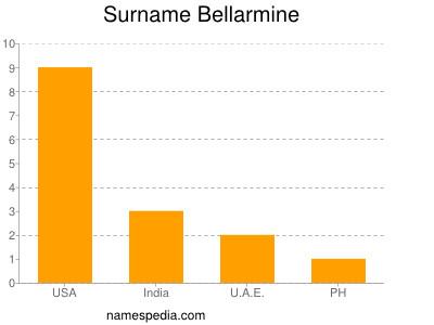 Surname Bellarmine
