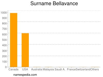 Surname Bellavance