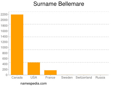 Surname Bellemare