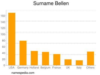 Surname Bellen
