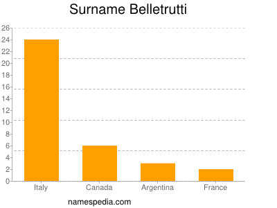 Surname Belletrutti