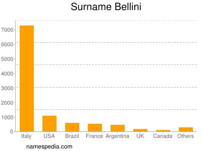 Surname Bellini