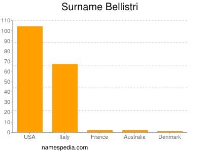 Surname Bellistri