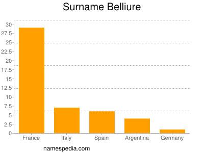 Surname Belliure