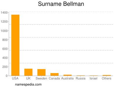 Surname Bellman