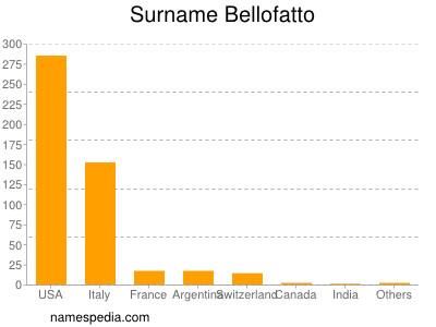 Surname Bellofatto