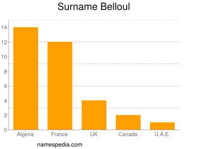 Surname Belloul