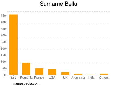 Surname Bellu