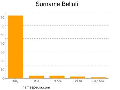 Surname Belluti
