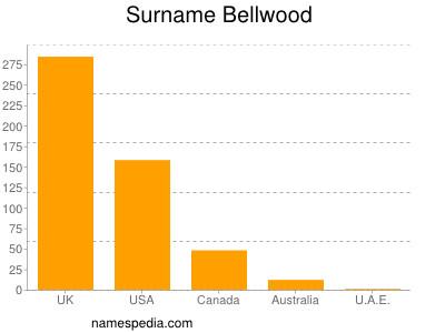 Surname Bellwood