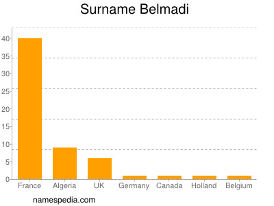 Surname Belmadi
