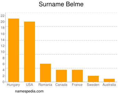 Surname Belme