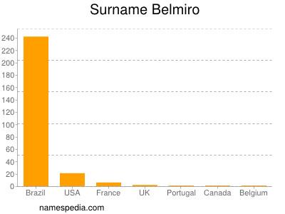 Surname Belmiro
