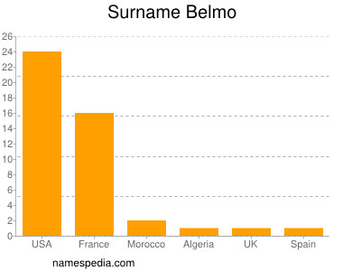 Surname Belmo
